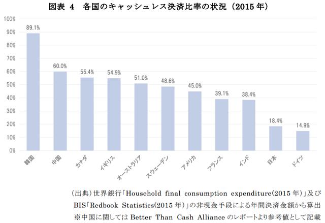 海外のキャッシュレス普及状況、韓国が1位