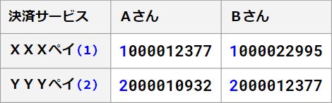 QRコード決済の番号重複問題