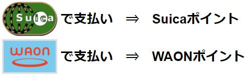 キャッシュレス・ポイント還元(Suica・WAONの場合)