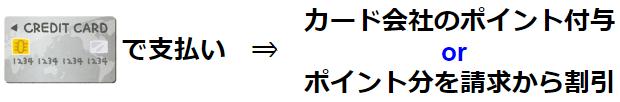 キャッシュレス・ポイント還元(クレジットカードの場合)