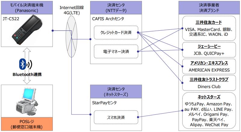 郵便局のキャッシュレス決済システム(三井住友カード・NTTデータ・パナソニックなど)