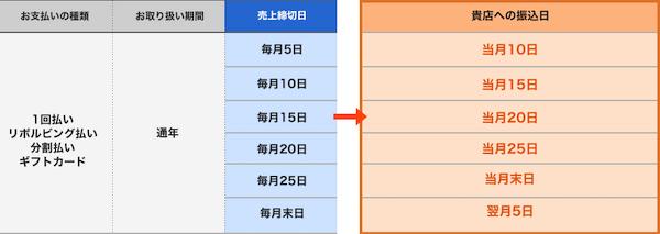 おてがるPayの入金サイクル(月6回)