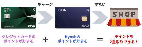 Kyashでクレジットカードのポイントと二重取りをする