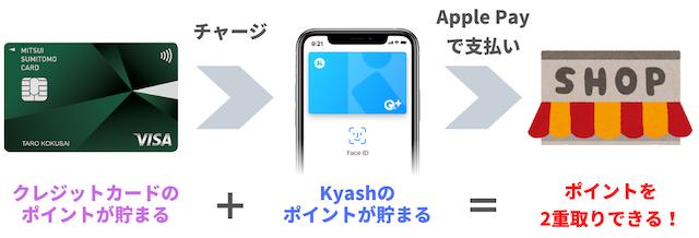 KyashのApple Payでポイントを二重取り
